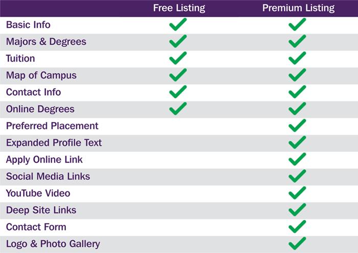GraduateGuide.com Advertising Benefits